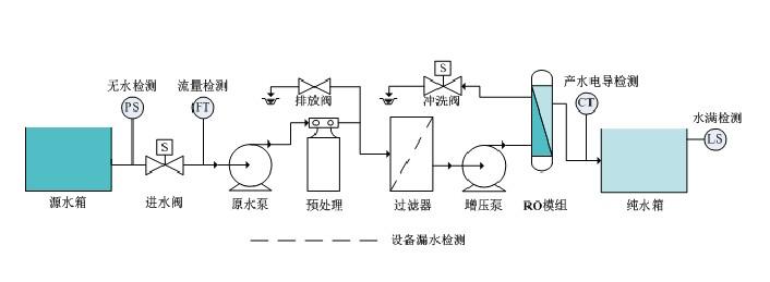 cit-8800感应式在线电导率仪