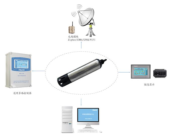 MPS-1400数字化多参数水质传感器